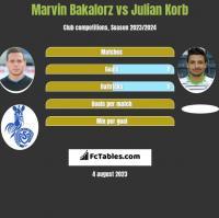 Marvin Bakalorz vs Julian Korb h2h player stats