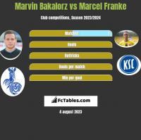 Marvin Bakalorz vs Marcel Franke h2h player stats