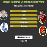 Marvin Bakalorz vs Matthias Ostrzolek h2h player stats