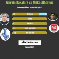 Marvin Bakalorz vs Miiko Albornoz h2h player stats