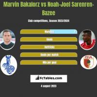 Marvin Bakalorz vs Noah-Joel Sarenren-Bazee h2h player stats