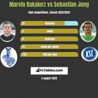 Marvin Bakalorz vs Sebastian Jung h2h player stats