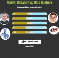 Marvin Bakalorz vs Timo Huebers h2h player stats