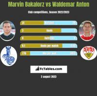 Marvin Bakalorz vs Waldemar Anton h2h player stats