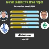 Marvin Bakalorz vs Amos Pieper h2h player stats