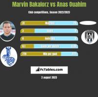 Marvin Bakalorz vs Anas Ouahim h2h player stats