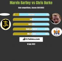 Marvin Bartley vs Chris Burke h2h player stats