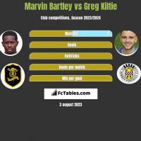 Marvin Bartley vs Greg Kiltie h2h player stats