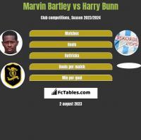 Marvin Bartley vs Harry Bunn h2h player stats