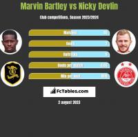 Marvin Bartley vs Nicky Devlin h2h player stats