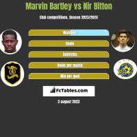 Marvin Bartley vs Nir Bitton h2h player stats