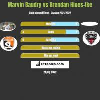 Marvin Baudry vs Brendan Hines-Ike h2h player stats