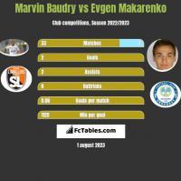 Marvin Baudry vs Evgen Makarenko h2h player stats