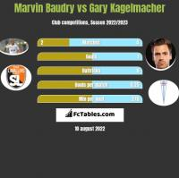 Marvin Baudry vs Gary Kagelmacher h2h player stats