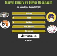 Marvin Baudry vs Olivier Deschacht h2h player stats