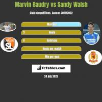 Marvin Baudry vs Sandy Walsh h2h player stats