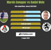 Marvin Compper vs Daniel Wein h2h player stats