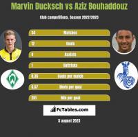 Marvin Ducksch vs Aziz Bouhaddouz h2h player stats