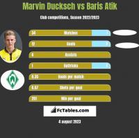 Marvin Ducksch vs Baris Atik h2h player stats