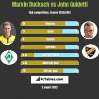Marvin Ducksch vs John Guidetti h2h player stats