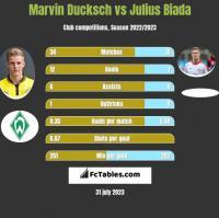 Marvin Ducksch vs Julius Biada h2h player stats