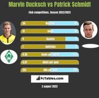 Marvin Ducksch vs Patrick Schmidt h2h player stats