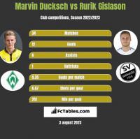 Marvin Ducksch vs Rurik Gislason h2h player stats