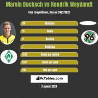 Marvin Ducksch vs Hendrik Weydandt h2h player stats
