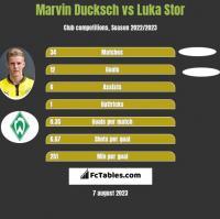 Marvin Ducksch vs Luka Stor h2h player stats