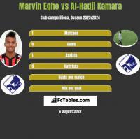 Marvin Egho vs Al-Hadji Kamara h2h player stats