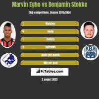 Marvin Egho vs Benjamin Stokke h2h player stats