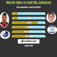 Marvin Egho vs Emil Ris Jakobsen h2h player stats