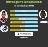 Marvin Egho vs Mustapha Bundu h2h player stats