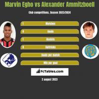 Marvin Egho vs Alexander Ammitzboell h2h player stats