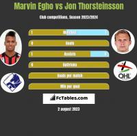 Marvin Egho vs Jon Thorsteinsson h2h player stats