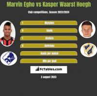 Marvin Egho vs Kasper Waarst Hoegh h2h player stats