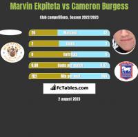 Marvin Ekpiteta vs Cameron Burgess h2h player stats