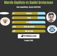 Marvin Ekpiteta vs Daniel Gretarsson h2h player stats