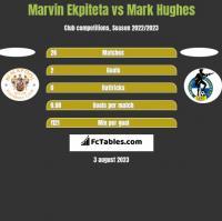 Marvin Ekpiteta vs Mark Hughes h2h player stats