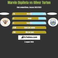 Marvin Ekpiteta vs Oliver Turton h2h player stats