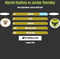 Marvin Ekpiteta vs Jordan Thorniley h2h player stats