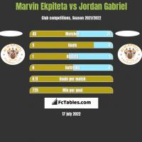 Marvin Ekpiteta vs Jordan Gabriel h2h player stats