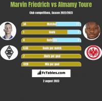 Marvin Friedrich vs Almamy Toure h2h player stats