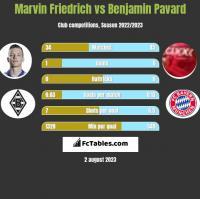 Marvin Friedrich vs Benjamin Pavard h2h player stats