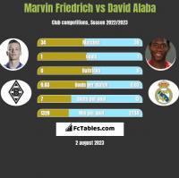 Marvin Friedrich vs David Alaba h2h player stats