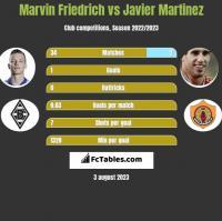 Marvin Friedrich vs Javier Martinez h2h player stats
