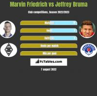 Marvin Friedrich vs Jeffrey Bruma h2h player stats