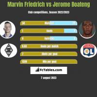 Marvin Friedrich vs Jerome Boateng h2h player stats