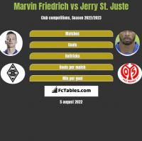 Marvin Friedrich vs Jerry St. Juste h2h player stats
