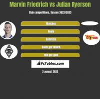 Marvin Friedrich vs Julian Ryerson h2h player stats